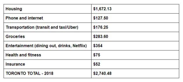Living Cost Toronto