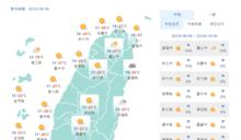 高溫上看30度 南部空品紅色警示!「暖陽春」天氣到2/26