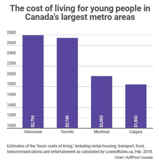 Cost of Living in Metro Areas Canada