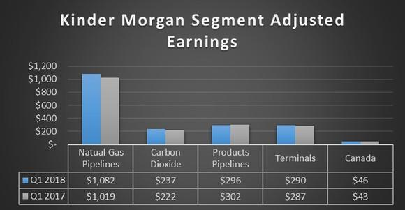 A chart showing Kinder Morgan's earnings by segment in the first quarter of 2018 and 2017.