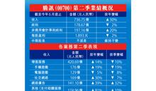 騰訊少賺2% 神話破滅震冧ADR