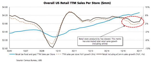 b252796e32ab THE END OF BRICK AND MORTAR - RETAILERS IN DEATH-SPIRAL - Page 2 ...