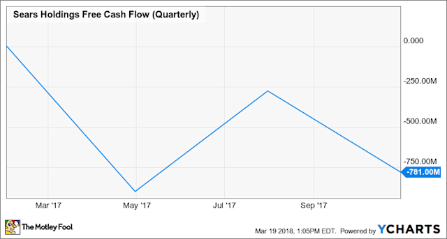 SHLD Free Cash Flow (Quarterly) Chart