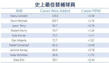 【大數聚】板凳暴徒!Ginobili退休宣告GDP時代落幕 NBA史上12位最佳第六人好手