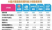 全球AI股 最物美價廉在台灣